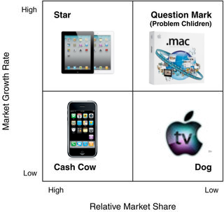 Marketing management of apple brand extension